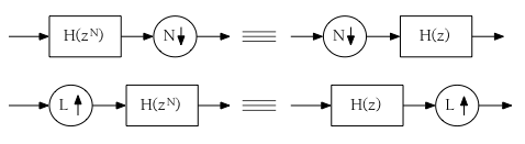 Noble Identities for upsampling and downsampling.