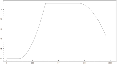 Smoothing with exponential interpolation.