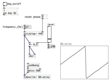Custom Pure Data External: PolyBLEP Sawtooth Oscillator   flyingSand